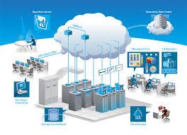 Dịch vụ web hosting linux tốc độ cao