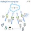Bảng giá Google Apps